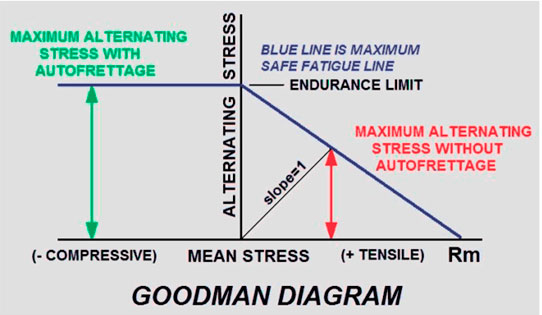 maximator-test-goodman-diagram-pressure-fatigue